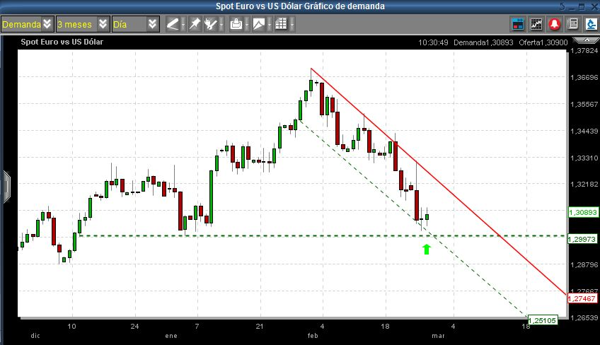 idea de trading eurusd